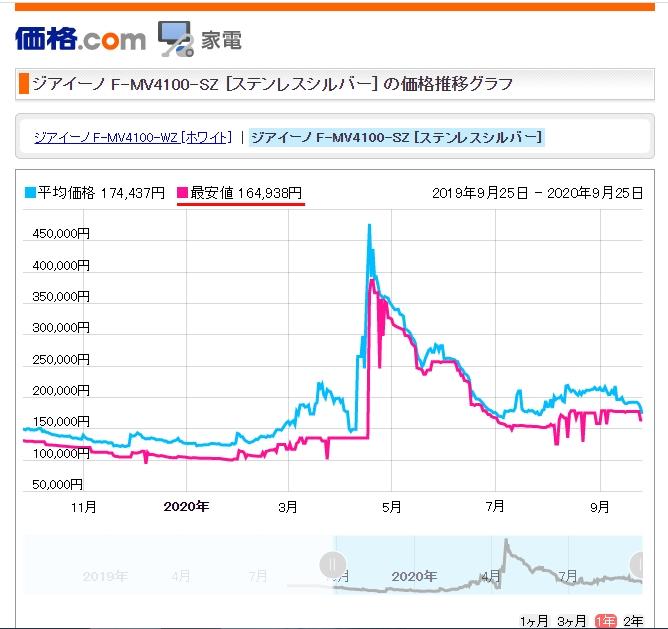 ジアイーノ価格推移