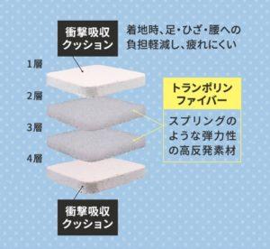 シェイプキューブの4層構造