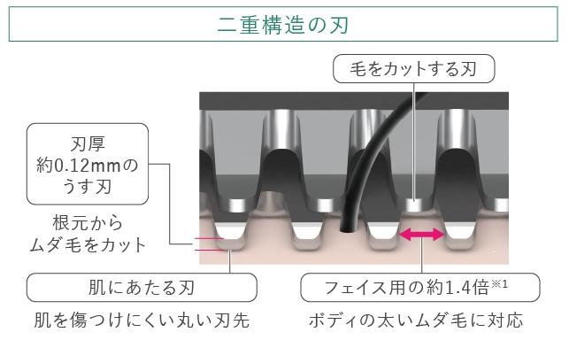 二重構造の刃